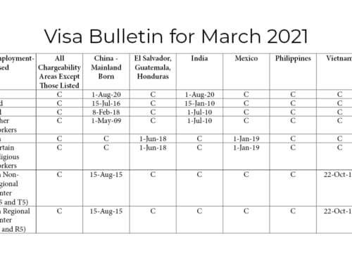 The March 2021 Visa Bulletin Priority Date – Three weeks forward for Vietnamese EB-5 immigrant investors; China frozen; Taiwan and rest of the world current.