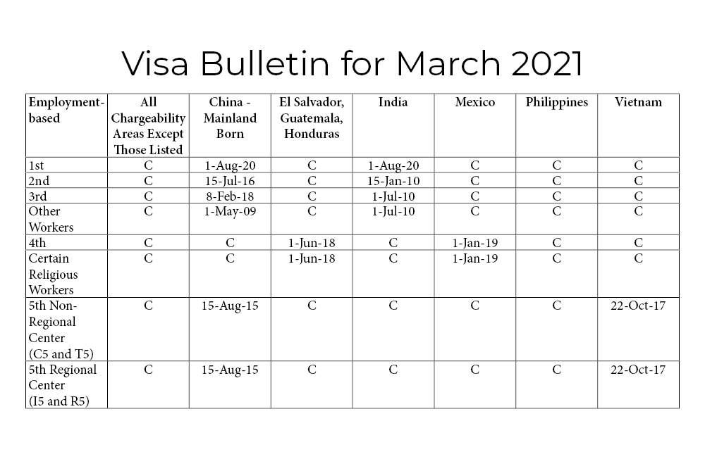 Visa Bulleting for March 2021